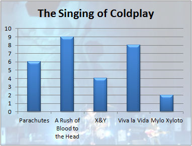 The Singing of Coldplay