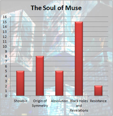 The Soul of Muse