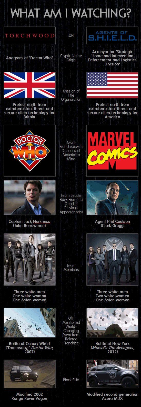Agents of SHIELD - Torchwood infographic